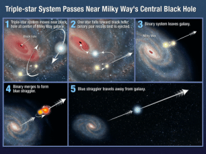 Energy, Monster, and Tumblr: Triple-star System Passes Near Milky Way's Central Black Hole  Triple-star system moves nearblackļ  hole at center of Milky Way galaxy  2 One star falls toward black hole;  Binary system leaves galaxy.  binary pair recoils and is ejected.  Black hole  Milky Way  4  Binary merges to form  blue straggler.  5  Blue.straggler travels away from galaxy. pictures-of-space:    Triple-star System Passes near Milky Way's Central Black Hole This illustration shows one possible mechanism for how the star HE 0437-5439 acquired enough energy to be ejected from our Milky Way galaxy.In this scenario, a triple-star system, consisting of a close binary system and another outer member bound to the group, is orbiting near the galaxy's monster black hole. One star is captured by the black hole and the tightly bound pair gets ejected from the galaxy. As the duo speeds through the galaxy, one member evolves more quickly and consumes the other. The resulting rejuvenated star, massive and very blue, is called a blue straggler.   For more information visit our webpage here