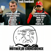 Memes, Coincidence, and 🤖: Troll Football  JURGEN KLOPP  BRENDAN RODGERS  AFTER 54 GAMES:  AFTER 54 GAMES:  WON: 26  WON 26  DRAWE16  DRAW: 16  LOST 12  LOST: 12  POINTS: 94  POINTS: 94  firms  MOTHER OFCOINCIDENCE Coincidence 😱😱😱 🔺LINK IN OUR BIO! 😎🔥