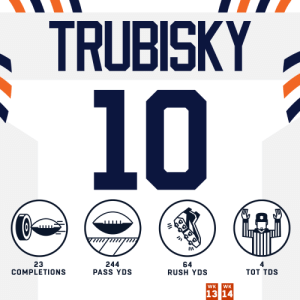 Four total TDs on #TNF for @Mtrubisky10! #HaveADay #Bears100  #DALvsCHI | @ChicagoBears https://t.co/7MJev3J4TE: TRUBISKY  10  23  COMPLETIONS  244  PASS YDS  64  RUSH YDS  тоT TOS  WK  WK  13 14 Four total TDs on #TNF for @Mtrubisky10! #HaveADay #Bears100  #DALvsCHI | @ChicagoBears https://t.co/7MJev3J4TE
