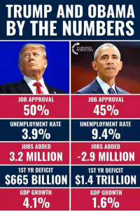 Memes, Obama, and Jobs: TRUMP AND OBAMA  BY THE NUMBERS  JOB APPROVAL  JOB APPROVAL  50%  45%  UNEMPLOYMENT RATE  UNEMPLOYMENT RATE  3.9%  9.4%  JOBS ADDED  JOBS ADDED  3.2 MILLION -2.9 MILLION  1ST YR DEFICIT  1ST YR DEFICIT  $665 BILLION $1.4 TRILLION  GDP GROWTH  GDP GROWTH  4.1%  1.6%