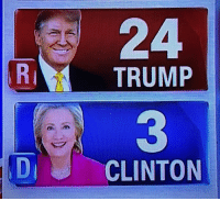 Donald Trump has a 3-1 state lead. These things write themselves.: TRUMP  CLINTON Donald Trump has a 3-1 state lead. These things write themselves.