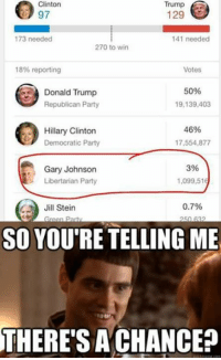 Donald Trump, Hillary Clinton, and Memes: Trump  Clinton  Trump  129  173 needed  141 needed  270 to win  18% reporting  Votes  50%  Donald Trump  19,139,403  Republican Party  46%  Hillary Clinton  Democratic Party  17,554,877  3%  Gary Johnson  Libertarian Party  1,099,516  0.7%  Jill Stein  reen Party  SO YOURE TELLING ME  THERE SA CHANCE?