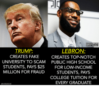 College, Fake, and School: TRUMP:  CREATES FAKE  UNIVERSITY TO SCAM  STUDENTS, PAYS $25  MILLION FOR FRAUD  LEBRON:  CREATES TOP-NOTCH  PUBLIC HIGH SCHOOL  FOR LOW-INCOME  STUDENTS, PAYS  COLLEGE TUITION FOR  EVERY GRADUATE  @JUDDLEGUM