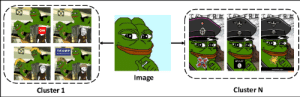 An example of a meme (Smug Frog) that provides an intuition of what ...: TRUMP  Image  Cluster N  Cluster 1 An example of a meme (Smug Frog) that provides an intuition of what ...