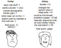 demographics: trump  says rude stuff -1  wants a border -1 (ew)  notices demographic  trends (ugh) -1  white male (uh no thx) -1  doesn't want to maintain a  2nd cold war -1  final score: -5  stinky!)  hillary  female +12  changes her  opinion when it  helps polls +14  could be first female  president (yaaas) +2148  basically obama but with  an even shittier history  (he was black!) 50  final score: yaaas