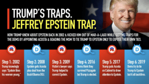 """Trump's a master trapper: TRUMP'S TRAPS.    JEFFREY EPSTEIN TRAP  HOW TRUMP KNEW ABOUT EPSTEIN BACK IN 2002 & KICKED HIM OUT OF MAR-A-LAGO WHILE SETTING TRAPS FOR  THE DEMS BY APPOINTING ACOSTA & GOADING THE MSM TO TIE TRUMP TO EPSTEIN ONLY TO EXPOSE THEIR OWN TIES.  D  D  D  Step 3: 2009  Victim's lawyer says  Trump helped to  convict Epstein.  Step 4: 2016  Dems think they  survived Pizzagate  but Trump is elected.  Step 6: 2019  Dems try to tie  Trump to Epstein  but it all backfires.  Step 2: 2008  Epstein gets Acosta  plea deal from the  Bush/Obama DOJ.  Step 5: 2017  Trump puts Acosta  on Cabinet to draw  attention to Epstein.  Step 1: 2002  Trump knowingly  says """"Epstein likes  his women young. Trump's a master trapper"""