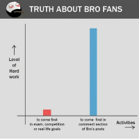 Be Like, Goals, and Life: TRUTH ABOUT BRO FANS  Level  of  Hard  work  to come first  in exam, competition  or real life goals  to come first in  comment section  of Bro's posts  Activities Twitter: BLB247 Snapchat : BELIKEBRO.COM belikebro sarcasm meme Follow @be.like.bro
