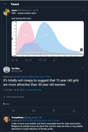 15 year old girls are more sexually attractive than 30 year old women. Because science, apparently. /s by BadNameThinkerOfer MORE MEMES: Tweet  Jason @thetitusbush Jul 30  SMV - sexual market value.  Just leaving this here..  PAK  MEN  WOMEN  cOM  BM  c  1  PEAK SPAN 18-16 EARS  AGE  35  46  65  ti 57  33  231  Yes Man  @PDQ_88b  Replying to @thetitus bush @Revel8 19 and 3 others  It's totally not creepy to suggest that 15 year old girls  are more attractive than 30 year old women.  11:10 AM Jul 30, 2019 Twitter Web App  l View Tweet activity  5 Likes  TrumpNasty @nasty_trump 8h  Replying to @PDQ_88b @thetitusbush and 4 others  I hate to burst your bubble, but that's essentially how the male mind works.  Religious & societal mores do blunt this, but the male sex drive is very plainly  attracted to visual indicators of female youth.  ANS 15 year old girls are more sexually attractive than 30 year old women. Because science, apparently. /s by BadNameThinkerOfer MORE MEMES