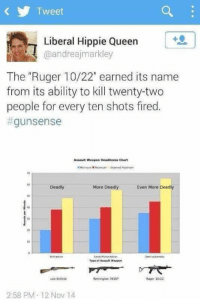 "Brains, Earned It, and Fire: Tweet  Liberal Hippie Queen  @andreajmarkley  The ""Ruger 10/22"" earned its name  from its ability to kill twenty-two  people for every ten shots fired.  gun sense  Assault weapon Deadliness Chart  Deadly  More Deadly  Even More Deadly  Tyve of Assault Weapon  Lee-Enfield  Remington 7615P  Ruger 1022  2:58 PM 12 Nov 14 This cooze has shit for brains...And she votes..."