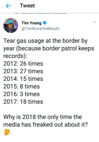 Politics, Time, and Media: Tweet  Tim Young C  @TimRunsHisMouth  Tear gas usage at the border by  year (because border patrol keeps  records)  2012: 26 times  2013: 27 times  2014: 15 times  2015: 8 times  2016: 3 times  2017: 18 times  Why is 2018 the only time thee  media has freaked out about it?