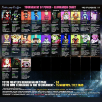 Tournament of Power - Eliminations Chart. Updated with episode 117 😏👎🏾💀🔥👎🏾🤣🔥🤣👎🏾💪🏾🔥🤣 dragonballsuper dbsuper manga dbs jiren vegeta vegito vegitoblue grandpriest tornemantofpower gohan frieza android18 piccolo memes anime kale fusion caulifla cabba yamcha gokussj3 ultrainstinct universe2 ribrianne rose: Twittr. com/ho  TOURNAMENT OF POWER-ELIMINATION CHART SF EPISODE 117  BASIL  NINK  GOKU  VEGETA  18  ROSELLE  ROSHI KRILLIN FROST  HIT  UPFER COcert IMMSELF.  HIMSELF.  TRIED TO TAKE L  MIM BUT  LIEU  AND MAIORA one  LEAANED FROM MOURS SUGGEST  FIRST  LIMNATION GOKU WITH  OF THE  TOURNAMENT. FANEO.  MOSA WIH 18.ABOUT WHO REAL SHADOW CLONE  ARUTO,  CABBA CAULIFLA  KALE  TIEN  FREEZA  RIBRIANNE  GOHAN  PICCOLO  JIMEZE  ELIVINATED  KETTO, KAKURA.IORA', KETPO ·  FROST, CAD84  HEiMu  CAVEIA  HERMILIA  JIREN  GET LOST  UNITYERE  ATO AND T  OESMAREASA DOUBLE ND  WITH TIEN. COMPUTER  TOTAL FIGHTERS REMAINING ON STAGE 24  TOTAL TIME REMAINING IN THE TOURNAMENT 15 MINUTES/31.2 TAKS  RULES OF ELIMINATIONS CHART  F TWO PEOPLE ELIMINATED SOMEONE TOGETHER, SUCH AS GOKU AND VEGETA TAKING OUT TRIO DE DANGERS, FULL POINTS  PEOPLE JUMPING OFF THE STAGE ARE CONSIDERED SUICDE ANDA POINT IS GIVEN TO THEM FOR THEIR OWN ELIMINATION.  INDIVIDUAL ELIMINATIONS WHERE ICOUNT ONLY THOSE KO'S DONE BY CHARACTERS ALL ALONE WITH THEIR OWN EFFORT TO FIND THEIR INDIVIDUAL CONTRIBUTION IN THE  TOURNAMENT CAN BE SEEN A SEPARATE CHART CALLED THE STATS CHART AVAILABLE ON MY TWITTER KENXYRO AND MY WEBSITE: KENXYRO.com Tournament of Power - Eliminations Chart. Updated with episode 117 😏👎🏾💀🔥👎🏾🤣🔥🤣👎🏾💪🏾🔥🤣 dragonballsuper dbsuper manga dbs jiren vegeta vegito vegitoblue grandpriest tornemantofpower gohan frieza android18 piccolo memes anime kale fusion caulifla cabba yamcha gokussj3 ultrainstinct universe2 ribrianne rose