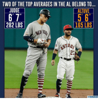 The ability to mash a baseball comes in all sizes.: TWO OF THE TOP AVERAGES IN THE AL BELONG TO  ALTUVE  JUDGE  282 LBS  165 LBS  21  CBS SPORTS The ability to mash a baseball comes in all sizes.