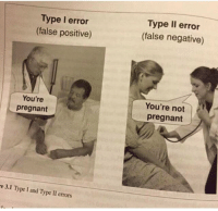 Pregnant, Educational, and Youre: Type I error  (false positive)  Type Il error  (false negative  You're  pregnant  You're not  pregnant  e 3.1 Type I and Type II errors Educational