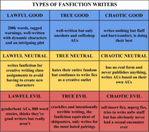 Outlet: TYPES OF FANFICTION WRITERS  LAWFUL GOOD  TRUE GOOD  CHAOTIC GOOD  200k words, tagged  well-written but only writes nothing but fluff  oneshots and coffeshop and hurt/comfort, is doing  warnings, well-written  with dynamic characters  and an intriguing plot  AUs  their best  LAWFUL NEUTRAL TRUE NEUTRALCHAOTIC NEUTRAL  writes fanfiction for  creative writing class hates their entire fandomn  assignments to avoid but continues to write fics  having to create new  has no real form and  hates their entire fandomnever publishes anything,  writes AUs based on their  own AUs  as a creative outlet  characters  LAWFUL EVIL  TRUE EVIL  CHAOTIC EVIL  crackfics and intentionally  terrible writing, the  self-insert fics, mpreg fics,  tries to write nsfw stuff  genderbent  AUs, 800 word  stories, thinks they're  good writers but really  aren't  fanfiction equivalent of but has obviously never  shitposters, only writes for had a sexual encounter  the most hated pairings  ever