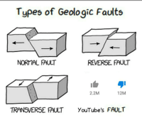 Youtubes: Types of Geologic Faults  NORMAL FAULT  REVERSE FAULT  2.2M  12M  TRANSVERSE FAULT  YouTube's FAULT
