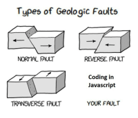Javascript, Coding, and Normal: Types of Geologic Faults  NORMAL FAULT  REVERSE FAULT  Coding in  Javascript  TRANSVERSE FAULT  YOUR FAULT Javascript!!!