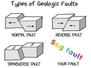 :( help: Types of Geologic Faults  REVERSE FAULT  NORMAL FAULT  eg fault  YOUR FAULT  TRANSVERSE FAULT :( help
