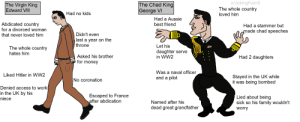 Virgin Edward VS Chad George: u/JokingKamil  The whole country  The Chad King  George VI  The Virgin King  Edward VIII  Had no kids  loved him  Had a Aussie  Abdicated country  for a divorced woman  best friend  Had a stammer but  made chad speeches  Didn't even  that never loved him  last a year on the  throne  Let his  The whole country  daughter serve  in WW2  hates him  Asked his brother  Had 2 daughters  uw for money  Was a naval officer  Liked Hitler in WW2  Stayed in the UK while  it was being bombed  and a pilot  No coronation  Denied access to work  in the UK by his  niece  Escaped to France  after abdication  Lied about being  sick so his family wouldn't  Named after his  dead great grandfather  worry Virgin Edward VS Chad George