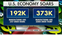 Memes, News, and Obama: U.S. ECONOMY SOARS  192K 373K  MANUFACTURING JOBS  LOST UNDER OBAMA  MANUFACTURING JOBS  ADDED UNDER TRUMP  BUREAU OF LABOR STATISTICS  AMERICAS NEWS HQ Manufacturing jobs lost under President @BarackObama and manufacturing jobs added under President @realDonaldTrump.