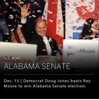 Democrat Doug Jones beat Republican Roy Moore yesterday for the senate seat in the staunchly Republican state of Alabama. The win came after a long controversial campaign marked by sexual abuse accusations and child molestation against Republican candidate Mr. Moore. In addition to the debates over morality and party loyalty, the election has important policy implications as it reduces the G.O.P. majority to 1. __ Image: Wall Street Journal: U.S. NEWS  ALABAMA SENATE  Dec. 13 | Democrat Doug Jones beats Roy  Moore to win Alabama Senate election. Democrat Doug Jones beat Republican Roy Moore yesterday for the senate seat in the staunchly Republican state of Alabama. The win came after a long controversial campaign marked by sexual abuse accusations and child molestation against Republican candidate Mr. Moore. In addition to the debates over morality and party loyalty, the election has important policy implications as it reduces the G.O.P. majority to 1. __ Image: Wall Street Journal