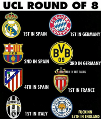 England, Kick in the Balls, and Soccer: UCL ROUND OF 8  1 ST IN SPAIN  CNCB 1ST IN GERMANY  BVB  F C B  09  2ND IN SPAIN  3RD IN GERMANY  OSNVIA: KICK IN THE BALLS  AS MONACO  4TH IN SPAIN  1ST IN FRANCE  MLN  ESTER  UVENTUS  FUCKINN  1 ST IN ITALY  BALL  15TH IN ENGLAND Leicester 😳😳😳 (Atletico is 3rd now)