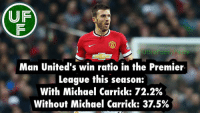 UF  Ultra Foot  Man United's win ratio in the Premier.  League this season:  With Michael Carrick: T2.2%  Without Michael Carrick: 3 .5% Did you know...