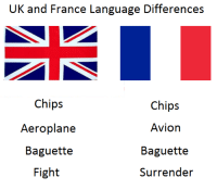 <p>Language differences</p>: UK and France Language Differences  Chips  Aeroplane  Baguette  Fight  Chips  Avion  Baguette  Surrender <p>Language differences</p>