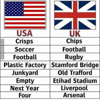 Arsenal, Football, and Memes: UK  Chips  Football  Rugby  USA  Crisps  Soccer  Football  Junkyard  Next Year  Plastic Factory Stamford Bridge  Old Trafford  Etihad Stadium  Liverpool  Arsenal  Empty  Four Language difference.....😂🔥 Follow me mesofootball