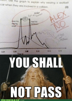 Head, Memebase, and Tumblr: ul.  Use  the  graph  to  explain why weoring o seatbeit  car when they are involved in a collision  merde  No  head hes  0.06  e12  034  004  YOU SHALL  NOT PASS  ww.lor  MEMEBASE.com If you are a student Follow @studentlifeproblems​
