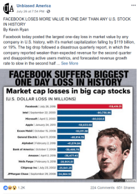 market capitalization: Unbiased America  July 26 at 7:54 PM  FACEBOOK LOSES MORE VALUE IN ONE DAY THAN ANY U.S. STOCK  IN HISTORY  By Kevin Ryan  Facebook today posted the largest one-day loss in market value by any  company in U.S. history, with it's market capitalization falling by $119 billion,  or 19%. The big drop followed a disastrous quarterly report, in which the  company reported weaker-than-expected revenue for the second quarter  and disappointing active users metrics, and forecasted revenue growth  rate to slow in the second half... See More  FACEBOOK SUFFERS BIGGEST  ONE DAY LOSS IN HISTORY  Market cap losses in big cap stocks  (U.S. DOLLAR LOSS IN MILLIONS)  Facebook I July 26, 2018  Intel | September 22, 2000  Microsoft April 3, 2000  Apple l January 24, 2013  Exxon Mobil October 15, 2008  General Electric April 11, 2008  Alphabet | February 2, 2018  Bank of America | October 7, 2008  -119,419.31  90,736.96  -80,024.6  59,633.68  -52,511.38  46,914.75  -41,074.84  38,486.79  Amazon l April 2,2018-36,477.45  Wells Fargo February 5, 2018  Citigroup Inc l July 23, 2002  JPMorgan Chase I September 29, 2008  -28,905.81  25,941.23  24,884.18  America