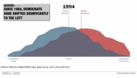 America, Internet, and Party: Unbiased America  SINCE 1994, DEMOCRATS  HAVE SHIFTED SIGNIFICANTLY  TO THE LEFT  1994  Median  Democrat  Median  Consistenty  liberal  Consistently  conservative  Mixed  Source: Surveys conducted in 1994, 1999, 2004, 2011, 2015 and 2017.  EMBED < REPORT  O PEW RESEARCH CENTER PEW: DEMS ARE 60% MORE LIBERAL THAN THEY WERE IN 1994; REPUBLICANS ARE 8% MORE CONSERVATIVE by Kevin Ryan  A common criticism from both parties has been that the other has become radicalized.  Listen to just about any campaign speech and you'll hear the time-tested demagoguery about how the opposition party is no longer moderate, but instead espouses views from the extreme.  So I decided to see whether that's actually the case.  The Pew Research Center does a poll asking Americans about their beliefs on a variety of issues.  When plotted on a graph and then animated to show how ideologies have shifted over time, an eye-opening picture emerges.  Since 1994, Republicans are only about 8% more conservative in their beliefs.  Democrats, meanwhile, are fully 60% more liberal, with the median Democrat now closer to the far left than the center.  It wasn't always this way.  In 1994, the median Democrat was a centrist, holding views that were 50% traditionally liberal, and 50% traditionally conservative.  The median Republican was only about 10% more conservative than the median Democrat.  Since that time, Republicans shifted left, and were the centrist party in 2004, before drifting back to the right.  Today they are just slightly more conservative than in 1994.  Democrats, meanwhile, continue to move left, with the biggest surge coming between 2011 and 2017.  Today the two parties are more polarized than at any time in at least a generation.  The rise of the internet echo chamber has allowed each side to hear only what it wants to hear, without dissenting views to challenge their beliefs.  It's a trend that doesn't look to let up any time soon.  SOURCE: http://www.peopl