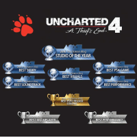 Congratulations to Naughty Dog, LLC on winning 9 of our readers-choice Game of the Year Awards including Best Game, Story, and Studio! 🏆: UNCHARTED  2016 PlayStation.Blog  STUDIO OF THE YEAR  2016 PlayStation.Blog  2016 PlayStation.Blog  BEST STORY  BEST PS4 GAME  2016  PlayStation.Blog  BEST VISUALS  tation Blog  2016  tion. Blog  016  BEST PERFORMANCE  BEST SOUNDTRACK  ation  BEST POSTRELEASE  CONTENT  BEST MULTIPLAYER  BEST PERFORMANCE Congratulations to Naughty Dog, LLC on winning 9 of our readers-choice Game of the Year Awards including Best Game, Story, and Studio! 🏆
