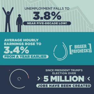 JOBS, JOBS, JOBS!: UNEMPLOYMENT FALLS TO  3.8%  NEAR FIVE-DECADE LOW!  AVERAGE HOURLY  EARNINGS ROSE TO  BIGGER  PAYCHECKS  FROM A YEAR EARLIER  SINCE PRESIDENT TRUMP'S  ELECTION OVER  > 5 MILLION <  JOBS HAVE BEEN CREATED JOBS, JOBS, JOBS!