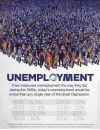 Memes, Depression, and Great Depression: UNEMPLOYMENT  If we measured unemployment the way they did  during the 1930s, today's unemployment would be  worse than any single year of the Great Depression.  1931 15.3% 20 9 21%  1932 22.9%  2010 22%  1933 20.6% 2011 22%  1934 16%  2012 23%  SOURCES Jon Wiliam' Shadow Government Statistics: http:INww.shadowstats com alternate dataunemployment-charts  Employment & Unemployment in the 1930s, Robert A Margo http:llfaser stouisfedorg/docs/meltzer/maremp93 pdf Consider this: