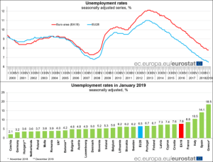 Euro, Roman Numerals, and Roman: Unemployment rates  seasonally adjusted series, %  12  Euro area (EA19)  -EU28  9  ec.europa.eu/eurostat  6  2000 2001 2002 2003 20042005 2006 2007 2008200920102011 2012 2013 2014 2015 20162017 20182019  Unemployment rates in January 2019  seasonally adjusted, %  25  20  18.5  14.1  10.5  10  8.8  3.2 3.6 3.6 3.7 3.8 3.9 4.0 4.2 4.8 4.8 4.9 5.0 5.2 5.3 5.6 6.2 6.2 6.2 6.5 6.7 6.7 7.3 7.4 7.6 7.8  ec.europa.eu/eurostat  * November 2018** December 2018 Use some roman numerals, that'll make it look sophisticated! No, just, like, for the quarters or something!
