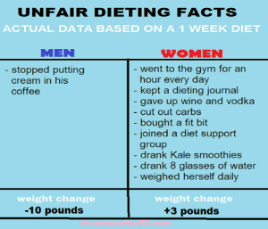 Thanks for this Jane! <3: UNFAIR DIETINGFACTS  ACTUAL DATA BASED ON A1 WEEK DIET  MEN  WOMEN  ent to the gym for an  hour every day  kept a dieting iournal  gave up wine and vodka  cut out carbs  bought a fit bit  joined a diet support  group  drank Kale smoothies  drank 8 glasses of water  weighed herself daily  stopped putting  cream in his  coffee  weight change  -10 pounds  weight change  +3 pounds Thanks for this Jane! <3