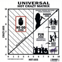 """THE MORE YOU KNOW: UNIVERSAL  HOT CRAZY MATRIX  10  (REDHEADS, STRIPPERS, GIRLS NAMED  TIFFANY, HAIRDRESSERS...)  DANGER  ZONE  NO GO  DATE  ZONE  ZONE  FUN  ZONE  NTRYTOMOVETOA  PERMANENTZONE)  WIFE  ZONE  UNICORNS  IST  10  TRANNY  ENER """"OMANISATIEASTA HOTAXIS  ITS A GUY. THE MORE YOU KNOW"""