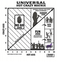I live in the danger zone 😭: UNIVERSAL  HOT CRAZY MATRIX  10  (REDHEADS, STRIPPERS, GIRLS NAMED  TIFFANY, HAIRDRESSERS..)  DANGER  ZONE  NO GO  ZONE  DATE  ZONE  7  FUN  ZONE  (TRY TO MOVE TO A  PERMANENT ZONE)  WIFE  ZONE  5  UNICORNS  4  0 1 23 4 5 6 7 8 910  EVERY WOMANISATESCRAYHOTAXIS  TRANNY  IT'S A GUY I live in the danger zone 😭