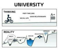 Life, Relationships, and Tumblr: UNIVERSITY  THINKING  PART-TIME JOBS  A+  GOOD RELATIONSHIPS  SOCIAL LIFE  REALITY  DEPRESSION F  PROCASTINATION  DEADLINE  0%OLYÍ)  PRESENTATIONS/  O  ESSAYs If you are a student Follow @studentlifeproblems