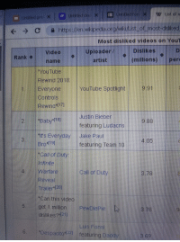"""Dad, I Bet, and Justin Bieber: Untitled iorr KW List of m  eCa https://en.wikpeda.org/wkiMist of most-dislked  Most disliked videos on Youn  video l UploadD  (millions)per  Dislikes  Rank  ame  artist  """"YOuTube  Rewind 201  Eyeryone YouTube Spotlight931  Rewino""""1I  Justin Bieber  9.88  featuring Ludacris  t's Everyday Jake Paul  4.05  featuring Team 10  """"calt of Duty  htrite  arareCall of Duty  3.78  Reveal  Trailer  """"Can this video  8.76  dislikes?  Luis Fonsi  6 """"Despacito122) reaturing Dad  9.6"""