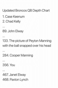 Head, Nfl, and Peyton Manning: Updated Broncos QB Depth Chart  1. Case Keenum  2. Chad Kelly  89. John Elway  133. The picture of Peyton Manning  with the ball snapped over his head  284. Cooper Manning  356. You  467. Janet Elway  468. Paxton Lynch
