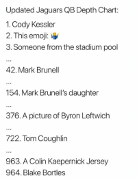 Colin Kaepernick, Emoji, and Nfl: Updated Jaguars QB Depth Chart:  1. Cody Kessler  2. This emoji:  3. Someone from the stadium pool  42. Mark Brunell  154. Mark Brunell's daughter  376. A picture of Byron Leftwich  722. Tom Coughlin  963. A Colin Kaepernick Jersey  964. Blake Bortles