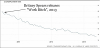 "Bitch, Britney Spears, and Work: US UNEMPLOYMENT RATE  Britney Spears releases  ""Work Bitch"", 2013  8  4  2016  2018  2014  SOURCE: TRADINGECONOMICS.COMI U.S. BUREAU OF LABOR STATISTICS Britney Spears knows how to motivate a nation"