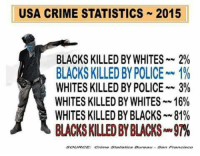 Crime, Memes, and Police: USA CRIME STATISTICS 2015  BLACKS KILLED BY WHITES 2%  BLACKS KILLED BY POLICE NAV  1%  WHITES KILLED BY POLICE 3%  WHITES KILLED BY WHITES 16%  WHITES KILLED BY BLACKS 81%  BLACKSKILLEDBY BLACKS 97%  E: Crime Statistica Bureau ~Patton