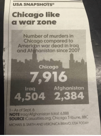 Af, Chicago, and Memes: USA SNAPSHOTS  Chicago like  a VVar Zone  Number of murders in  Chicago compared to  American war dead in lraq  t and Af hanistan since 2001  Chicago  7,916  Afghanistan  Iraq  4,504 2,384  1- As of Sept. 6  NOTE Iraq/Afghanistan total 6,888  SOURCE iCasualties.org. Chicago Tribune, BBC  MICHAEL B. SMITHAND VERONICA BRAVO, USA TODAY Those are not trivial numbers...