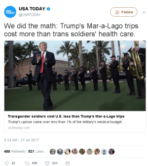 Budgeteer: USA TODAY  @USATODAY  Follow  DAY  We did the math: Trump's Mar-a-Lago trips  cost more than trans soldiers' health care  Transgender soldiers cost U.S. less than Trump's Mar-a-Lago trips  Trump's uproar came over less than 1% of the military's medical budget.  usatoday.com  3:24 AM-27 Jul 2017  畚@ O €1속 O d  499 Retweets 521 Likes  42 ti 499 52