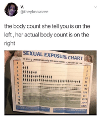 What is a body count sexually