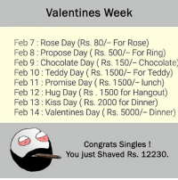 Be Like, Meme, and Memes: Valentines Week  Feb 7: Rose Day (Rs. 80/- For Rose)  Feb 8: Propose Day (Rs. 500/- For Ring)  Feb 9: Chocolate Day (Rs. 150/- Chocolate  Feb 10: Teddy Day (Rs. 1500/- For Teddy)  Feb 11: Promise Day (Rs. 1500/- lunch)  Feb 12: Hug Day (Rs. 1500 for Hangout)  Feb 13 Kiss Day (Rs. 2000 for Dinner)  Feb 14: Valentines Day (Rs. 5000/- Dinner)  Congrats Singles!  You just Shaved Rs. 12230. Twitter: BLB247 Snapchat : BELIKEBRO.COM belikebro sarcasm meme Follow @be.like.bro
