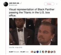 Blackpeopletwitter, Gif, and Titanic: vals twin sis  Follow  nakiamnger  Visual representation of Black Panther  passing the Titanic in the U.S. box  office.  GIF  2:54 PM-8 Apr 2018  54297 Retweets 151,587 LikesAS9O00 <p>Can't sink this ship, Leo (via /r/BlackPeopleTwitter)</p>