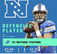 Football, Meme, and Nfl: VE  DEFENS W  PLAYE R  OF THE WEEK  ve& QB MATTHEW STAFFORD  27/46 1 4 47.9  NFL  MEME  COMP/ATI  TD  INT  RATING Congratulations Matthew Stafford! https://t.co/dhyiOKDXXI